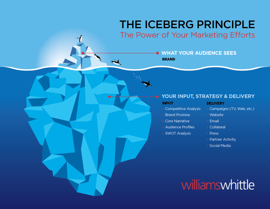 Marketing Iceberg Manthea.ch