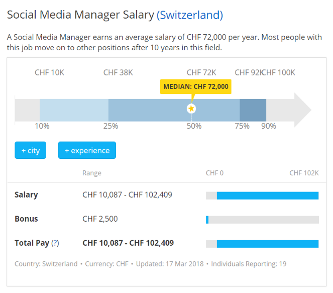 social media manager - salari in svizzera