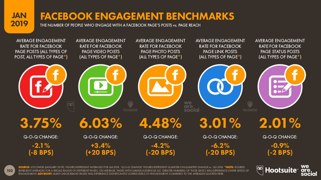 facebook engagement benchmarks 2019