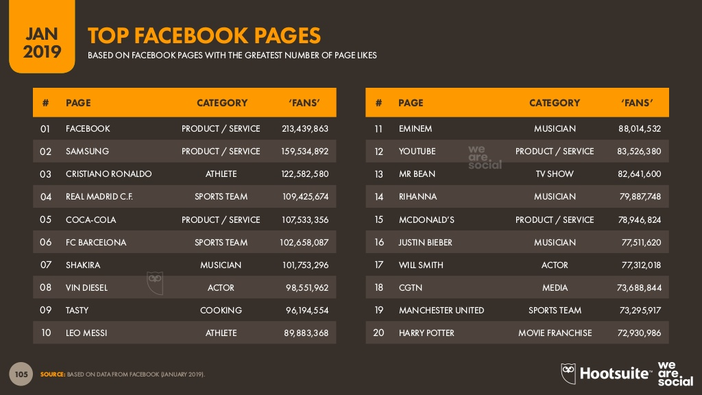 top facebook pages 2019