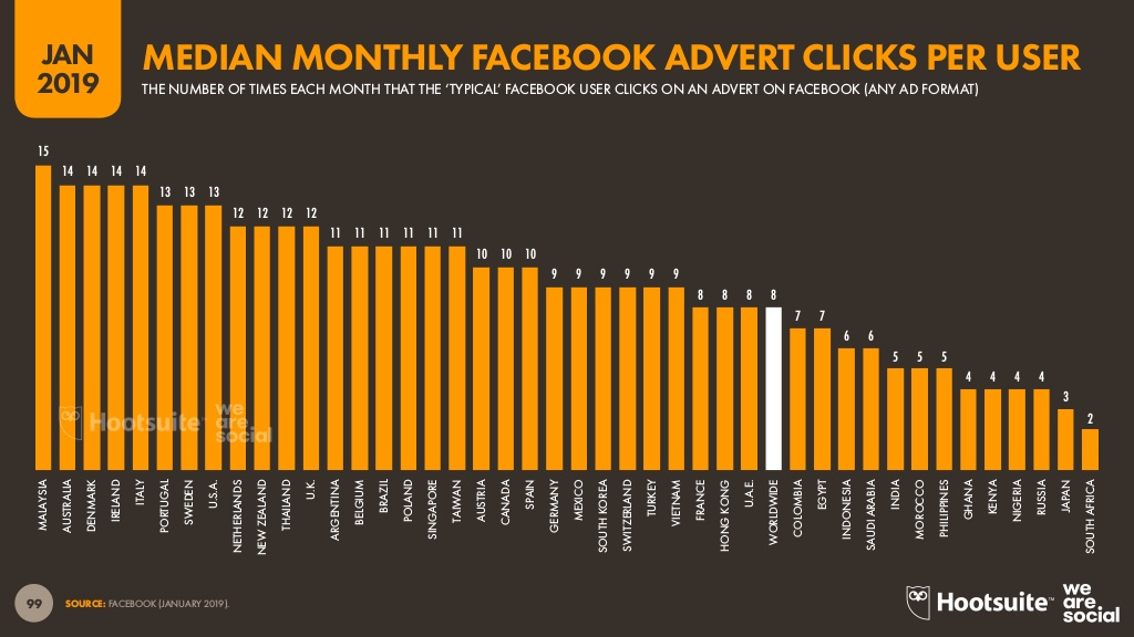median monthly facebook advert clicks per user